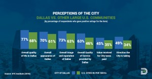 Survey Results Perceptions of the City | City of Dallas